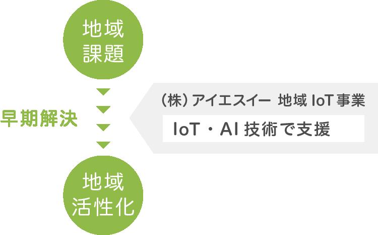 地域IoT事業とは