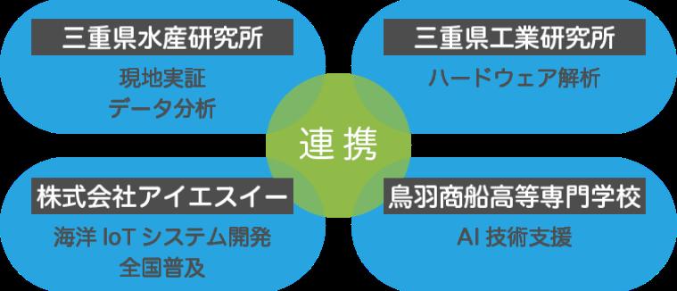 研究開発ネットワーク