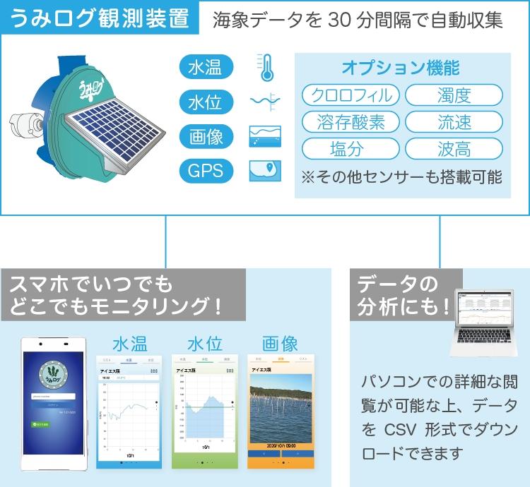 海象データを30分間隔で自動収集